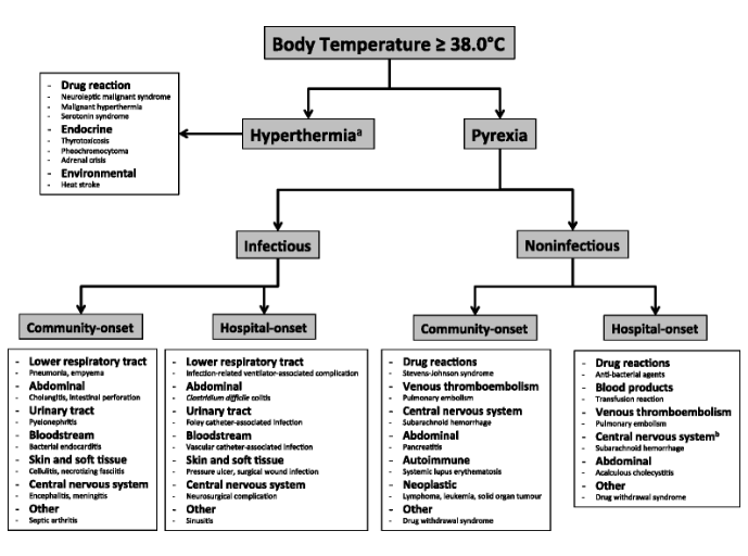 Approach to determining the aetiology of elevated body temperature.