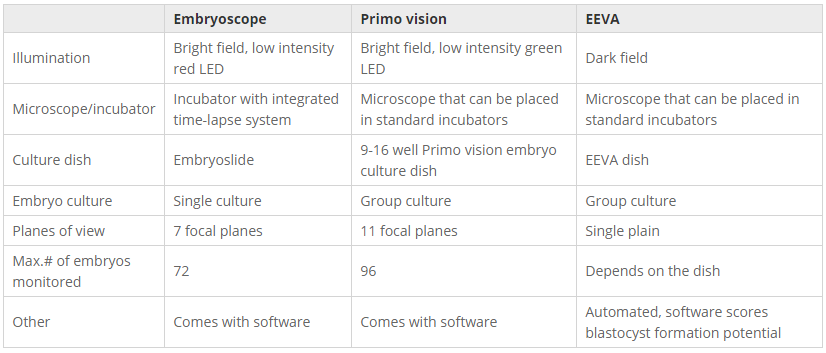 Comparison of the technical parameters of three commercially available time-lapse systems.