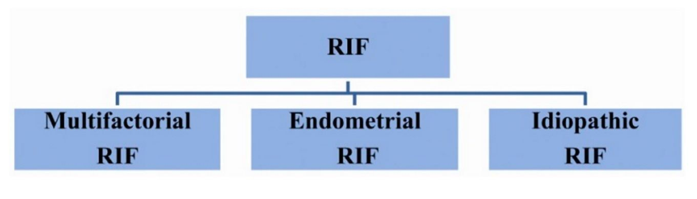 Pic. 2: The different types of RIF