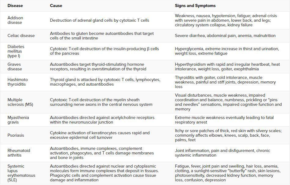 Tab. 1: The table summarizes the causes, signs, and symptoms of select autoimmune diseases