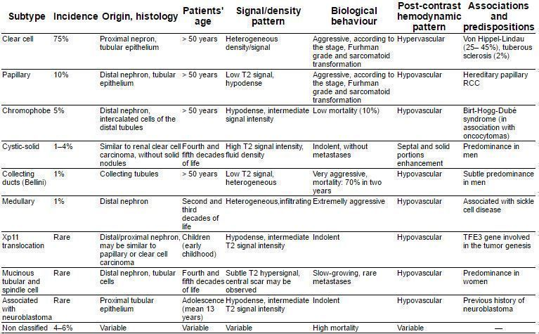 Pic. 1: Main histological subtypes of RCC – epidemiology, histology and imaging characteristics