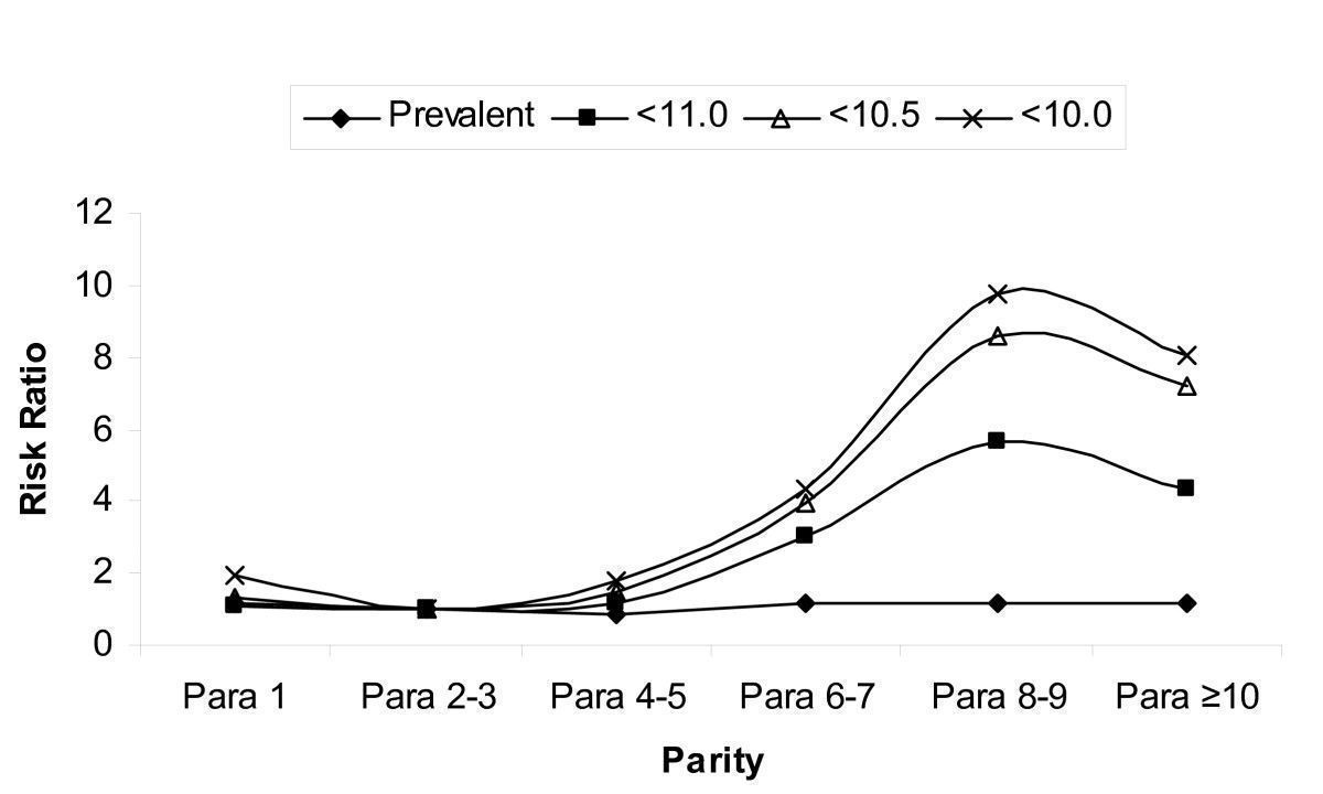 Pic. 1: Effect of high parity on occurrence of anemia in pregnancy.