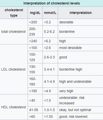 Pic. 1: Interpretation of cholesterol levels