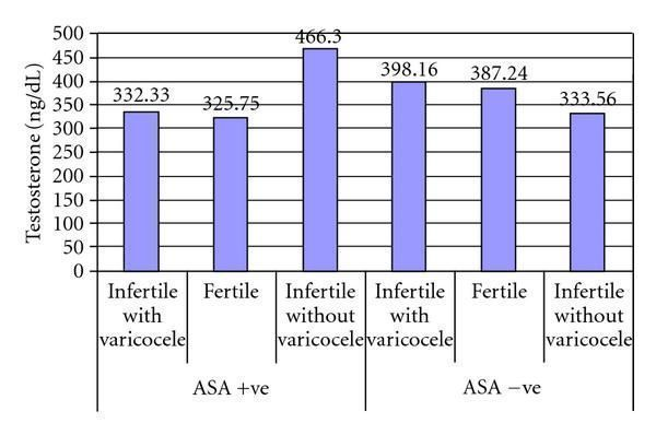 Testosterone levels in the serum of infertile and fertile men in relation to sperm antibodies.