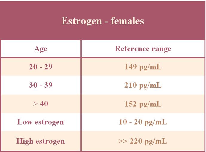 Low Estrogen Levels During Period Dizziness Food Help