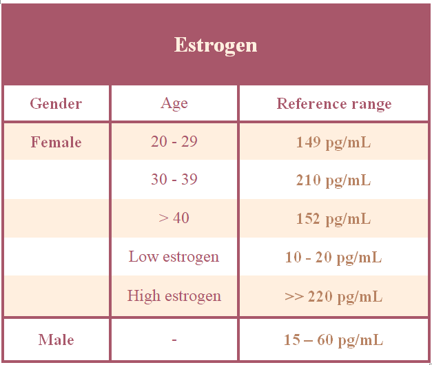 Tab. 1: A table of reference range of estrogen
