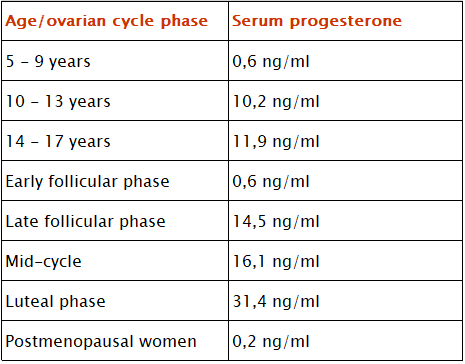A table of the progesterone reference range for women of different age, and for the phases of ovarian cycle.