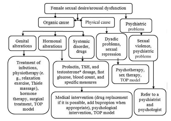 TOP, Teaching (T) the sexual response, Orienting (O) women toward sexual health, Permitting (P) and stimulating sexual pleasure; TSH, thyroid stimulating hormone. *Baseline testosterone dosage for women eligible for testosterone therapy.