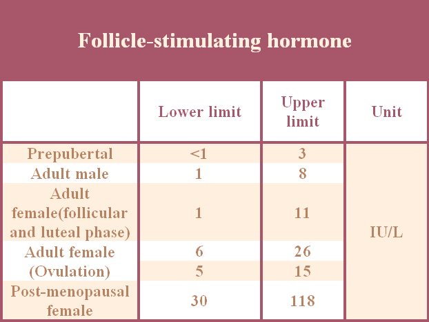 High level of FSH/Fertilitypedia