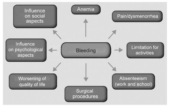 Pic. 1: Repercussions of abnormal uterine bleeding on different aspects