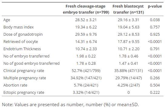 Comparison with fresh cleavage-stage embryo transfer and fresh blastocyst transfer (age <35 years).